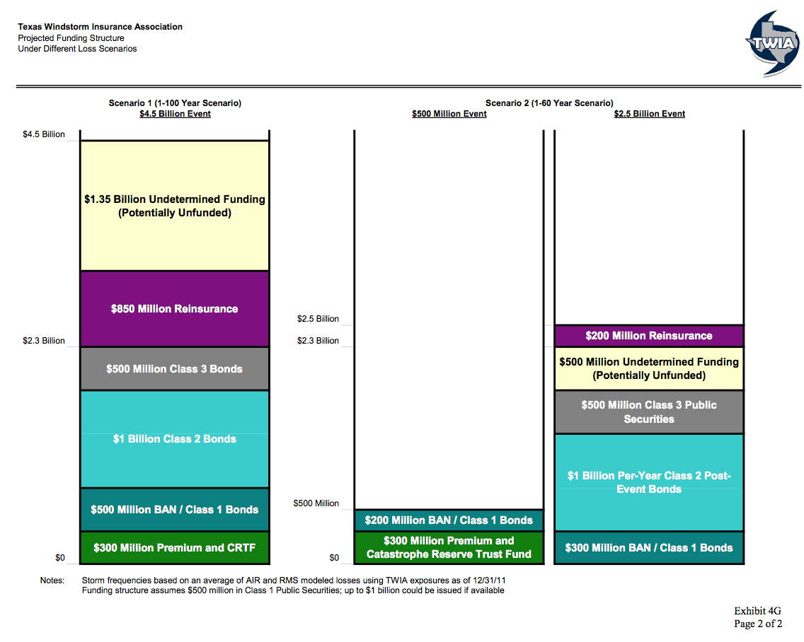 Projected Funding Structure Under Different Loss Scenarios