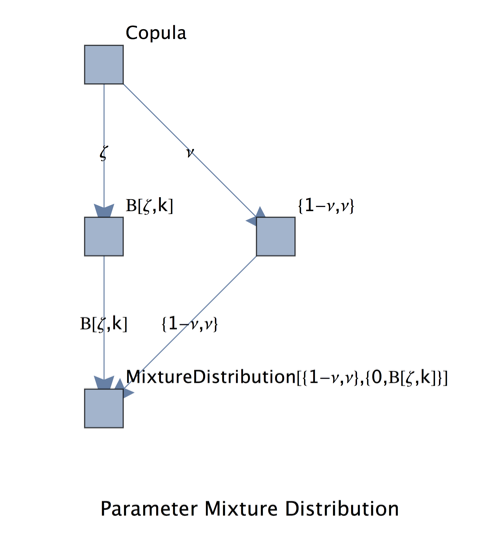 The idea behind the parameter mixture distribution