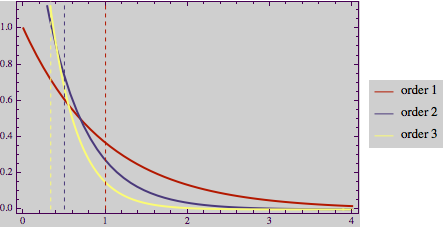 PDF of order distributions of an exponential distribution