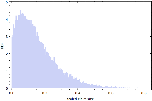 Histogram of individual scaled non-negligible claim sizes
