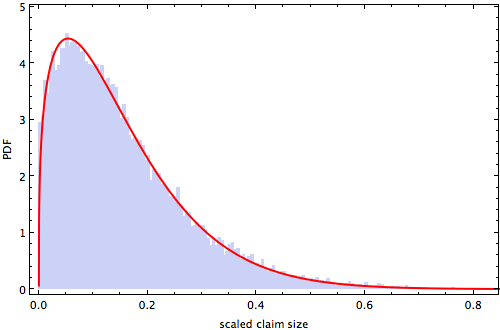 Comparison of data histogram with best Weibull Distribution