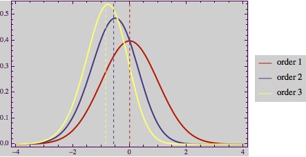 Order distributions of normal distributions