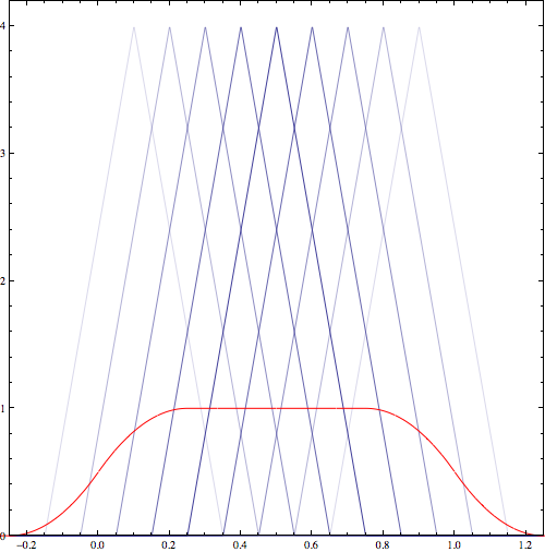 Parameter mixture distribution for triangular distributions where mean of triangular distributions is drawn from a uniform distribution