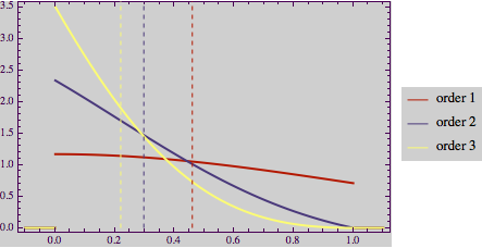 Order distributions of truncated normal distributions