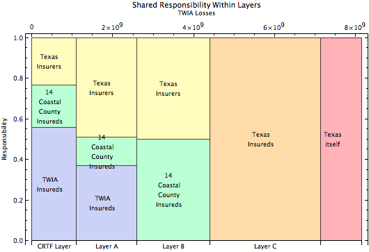 Coastal Task Force Responsibility Chart Assuming Sharing within Layers
