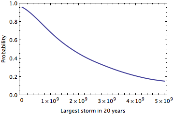 Exceedance Curve for Largest Storm in 20 years
