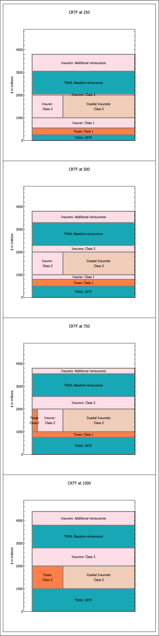 TWIA Stack Under HBCS 3622 for various CRTF values