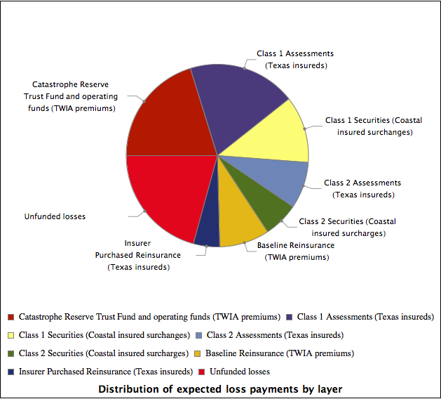 """SB1700; Framed@Labeled[PieChart[Mean /@ Through[funcs[rv]],    ChartLabels ->      Placed[Map[       Pane[#, 144] &, {""""Catastrophe Reserve Trust Fund and operating \ funds (TWIA premiums)"""", """"Class 1 Assessments (Texas insureds)"""",         """"Class 1 Securities (Coastal insured surchanges)"""",         """"Class 2 Assessments (Texas insureds)"""",         """"Class 2 Securities (Coastal insured surcharges)"""",         """"Baseline Reinsurance (TWIA premiums)"""",         """"Insurer Purchased Reinsurance (Texas insureds)"""",         """"Unfunded losses""""}], """"RadialCallout""""],     ChartLegends ->      Placed[{""""Catastrophe Reserve Trust Fund and operating funds (TWIA \ premiums)"""", """"Class 1 Assessments (Texas insureds)"""",        """"Class 1 Securities (Coastal insured surchanges)"""",        """"Class 2 Assessments (Texas insureds)"""",        """"Class 2 Securities (Coastal insured surcharges)"""",        """"Baseline Reinsurance (TWIA premiums)"""",        """"Insurer Purchased Reinsurance (Texas insureds)"""",        """"Unfunded losses""""}, Bottom],     ChartStyle -> Map[ColorData[61][#] &, Range[8]], ImageSize -> 580,     ImagePadding -> {{90, 100}, {20, 20}},     BaseStyle -> {FontSize -> 11, FontFamily -> """"Swiss""""}    ], Style[    """"Distribution of expected loss payments by layer"""", {FontSize -> 14,      FontFamily -> """"Swiss"""", FontWeight -> Bold}]   ]"""