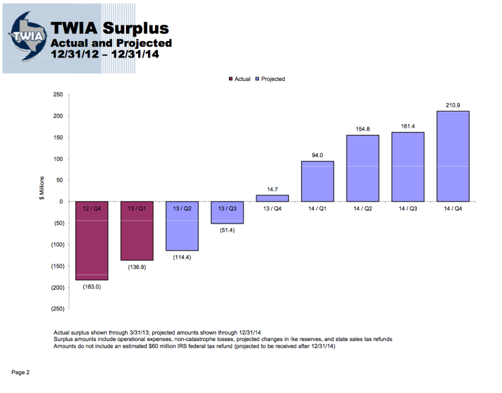 A misleading projection of TWIA finances