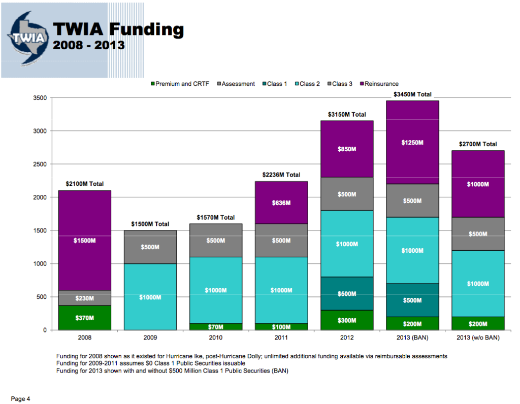 TWIA's stack size with misleading information on 2008 and failure to adjust for exposure
