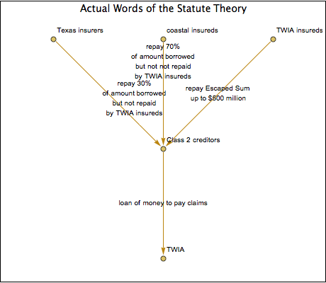 Actual Words of the Statute Theory