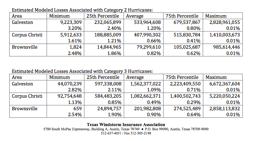 TWIA's internal estimate of losses from Category 2 or 3 hurricanes